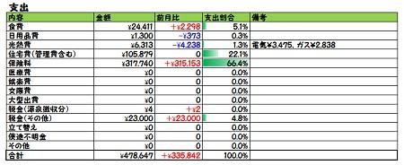 2018年6月家計簿