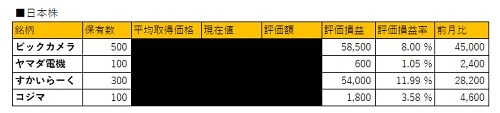 2018年10月の資産運用状況日本株式