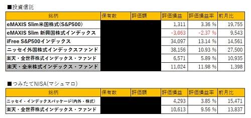 2018年10月の資産運用状況投資信託
