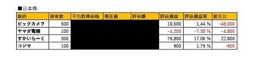 2018年11月の資産運用状況日本株式