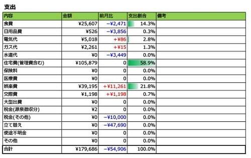 2018年12月家計簿