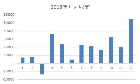 2018年毎月収支