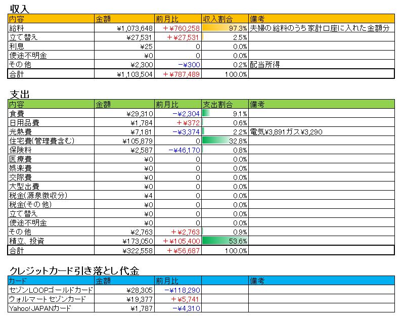 2017年12月収支