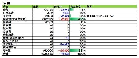 2018年2月家計簿