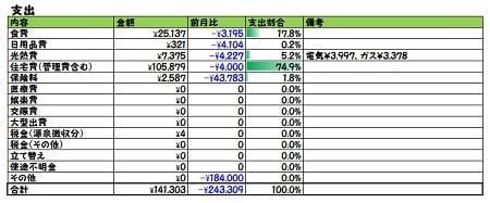 2018年4月家計簿