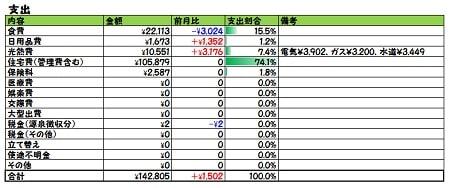 2018年5月家計簿