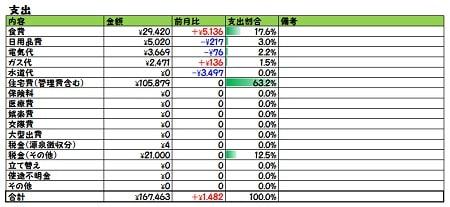 2018年8月家計簿