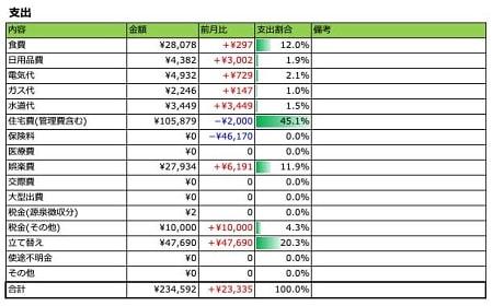 2018年11月家計簿