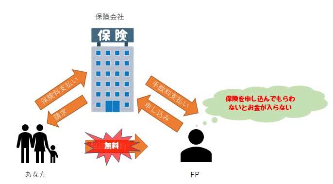 無料保険相談の仕組み(お金の流れ)
